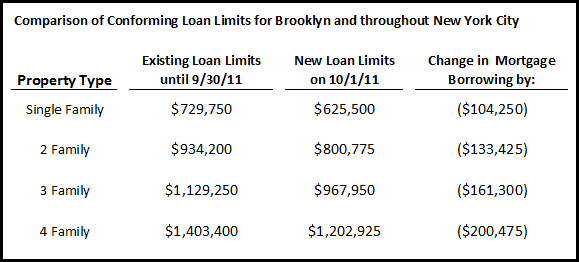 changes in 1-4 family conforming loan limits